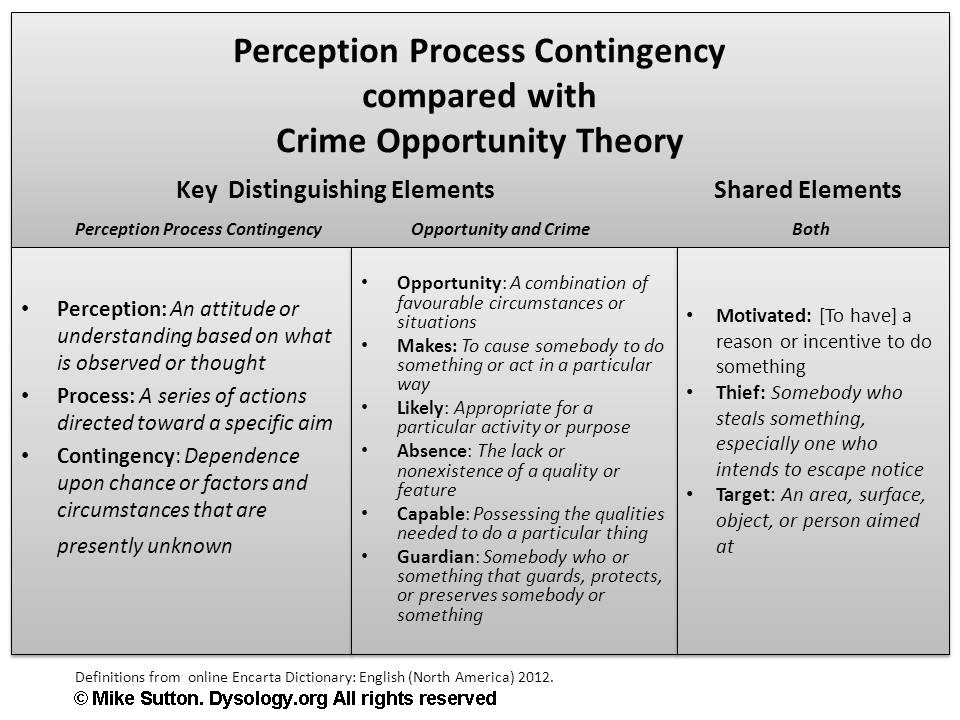 criminological perspectives essay Criminological theories interpret the competing paradigms of human nature, social order, definition of crime, extent and distribution of crime, causes of crime, and policy, differently even though these theories have added to societies understanding of criminal behaviour, all have been unable to .