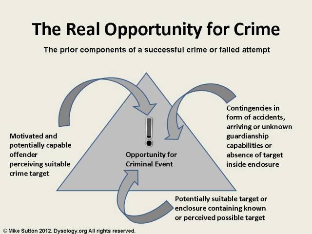essay understanding violeny crime Violent crime, in a broad sense, includes all the acts in which violence is a way to abuse, and, in the narrow sense, it includes only those actions in which violence is one of the elements of criminal motivation.