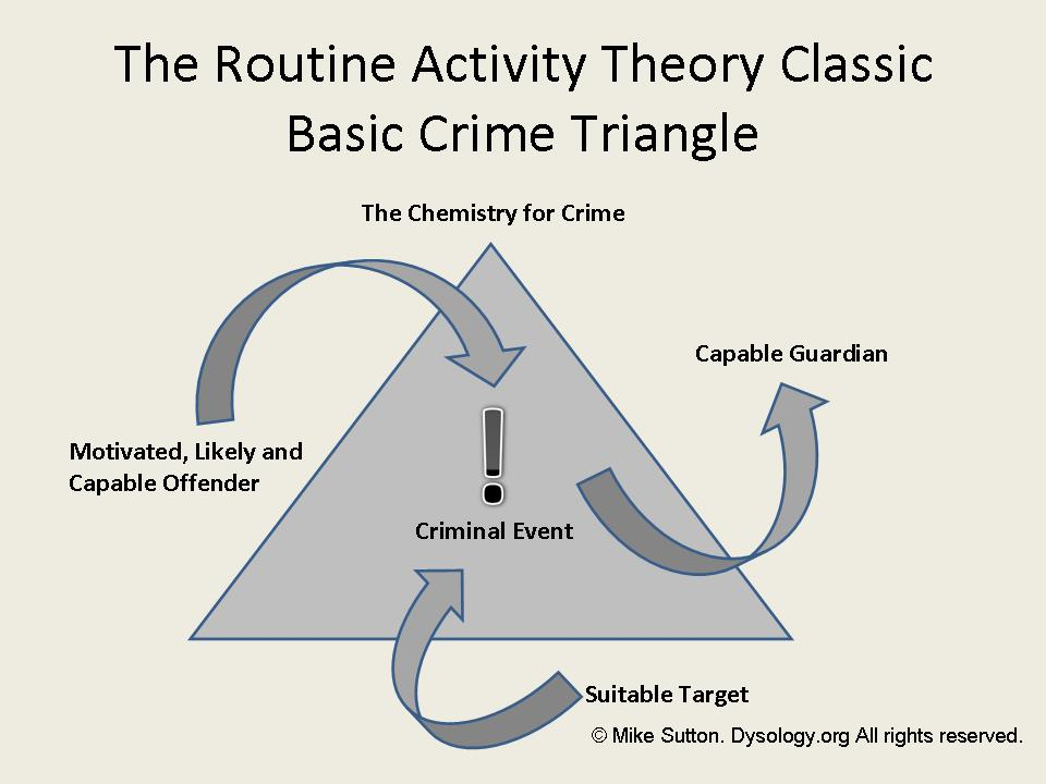 how the classical theory pertains to crime prevention Classical theory  he advocated the need for: clear criminal laws swift and  certain  deterrence: a legal threat designed to prevent/control criminal behavior .