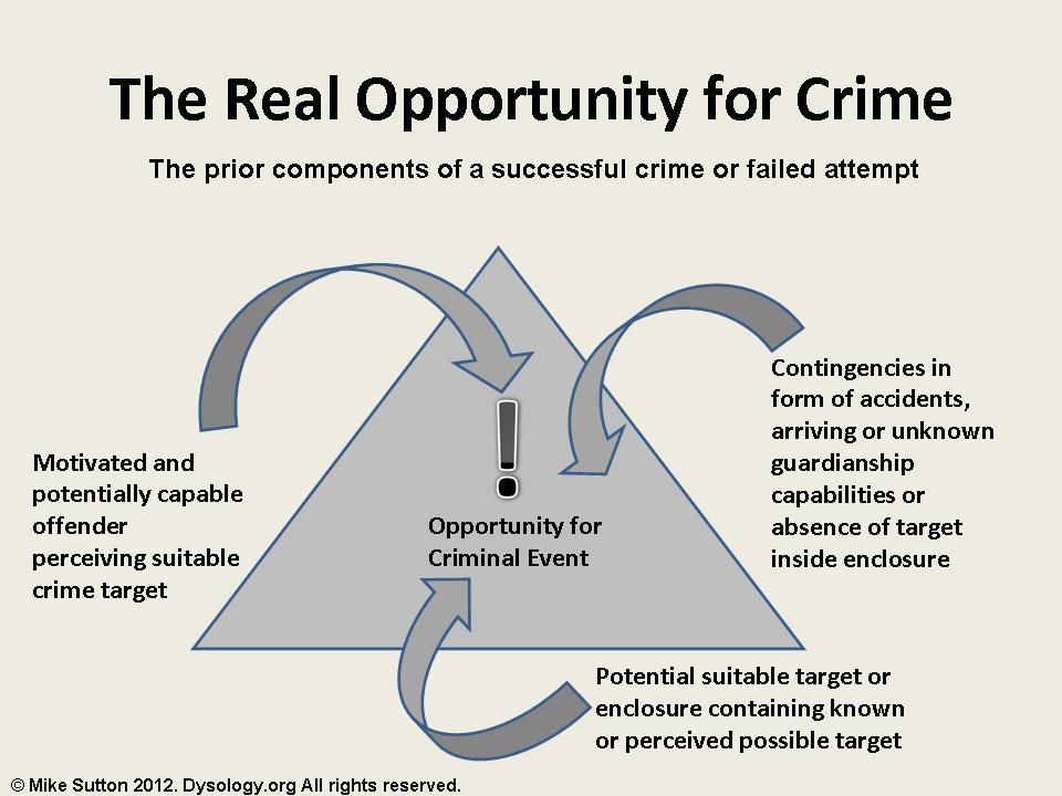 Criminology Theory Rational Choice